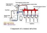 Trends in Common Rail Fuel Injection System | Common Rail Fuel Injection System