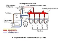 01-common-rail-system-Components-of-a-common-rail-system.jpg