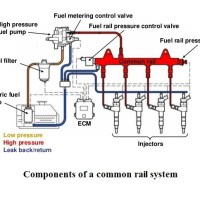 f4e74 01 common rail system components of a common rail system Advantages of Common Rail Fuel Injection System Automobile Engineering common rail fuel injections