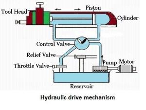 3 Types of Quick Return Mechanism | Effortless Mechanism in Shaper Machine