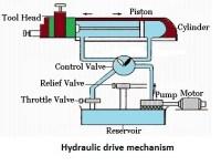 hydraulic mechanism - quick return mechanism