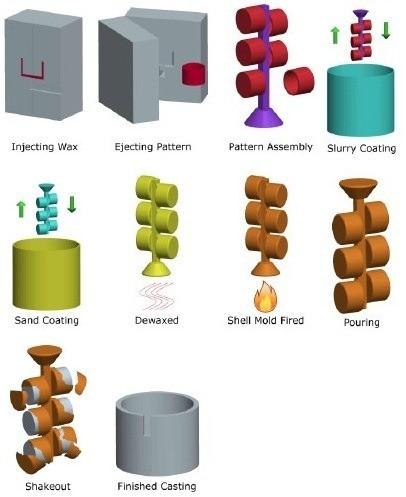 01-Investment-Casting-Process-Lostt-Wax-Casting-Lost-Wax-Molding-Lost-Wax-Method.jpg