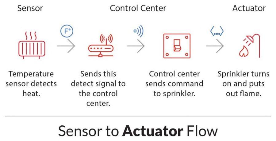 01-Sensor_Actuator
