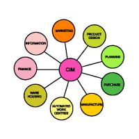 Scope of computer integrated manufacturing - computer integrated manufacturing diagram - components of CIM system