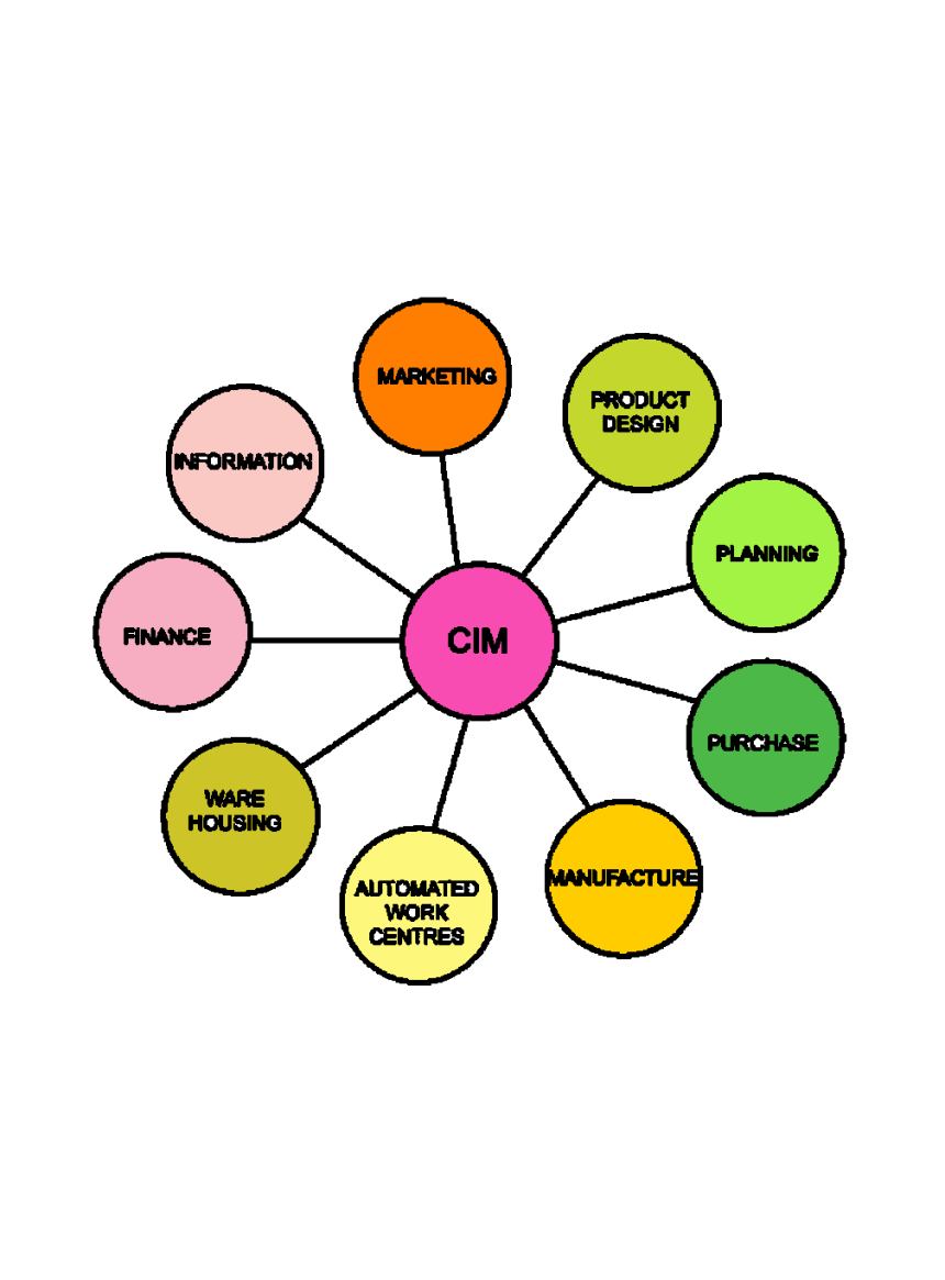 Elements of computer integrated manufacturing systems CIMS