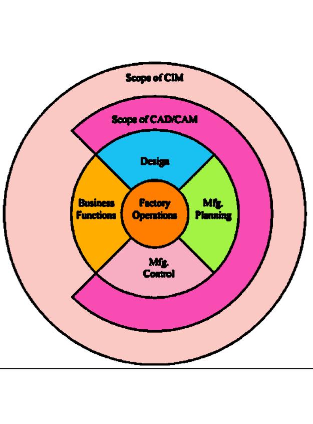 Scope of cad, cam and cim