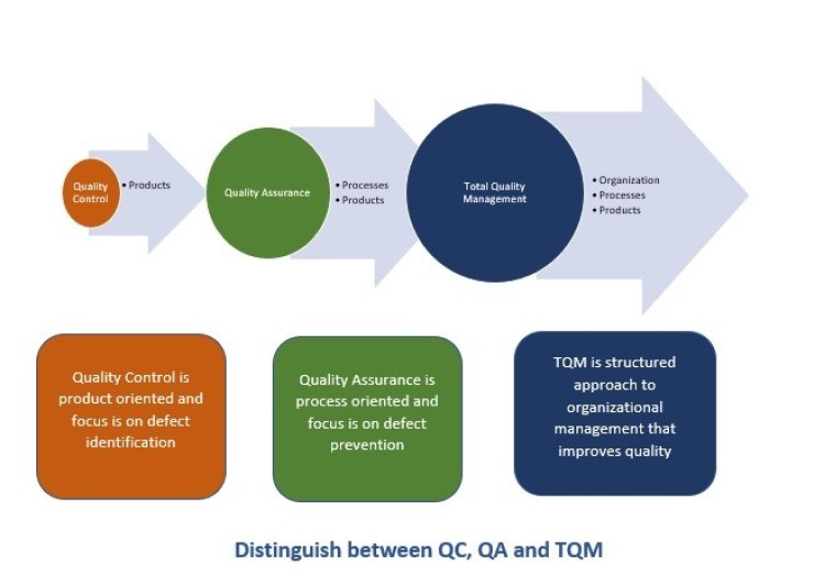 01-difference-between-total-quality-control-total-quality-assurance-and-total-quality-management