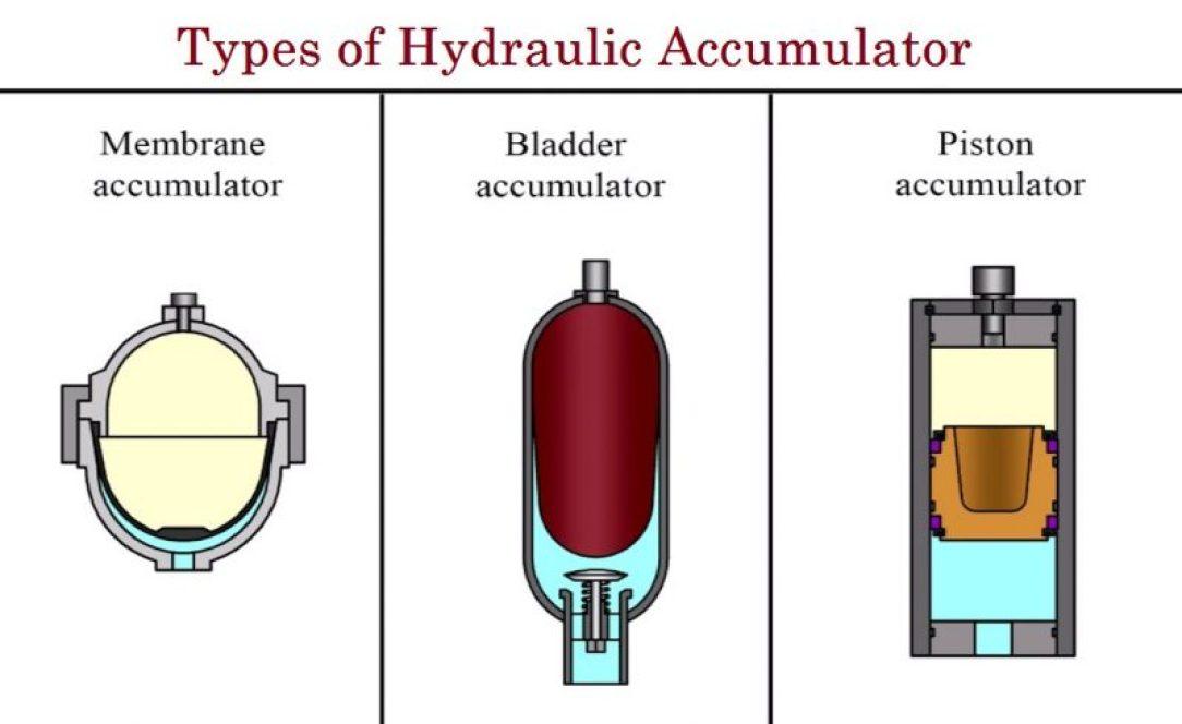 01-types of hydraulic accumulator - piston type hydraulic accumulator - bladder type accumulator - membrane accumulator