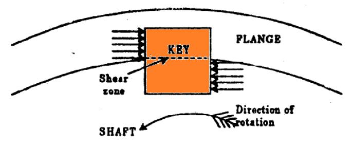 01-Flange-Coupling-Key-Failure