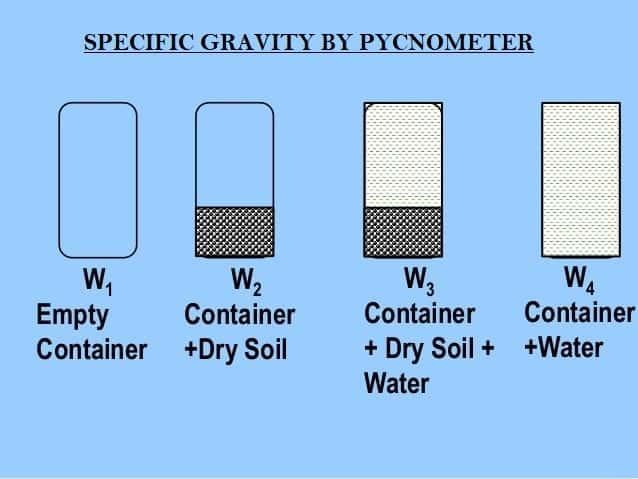 01-specific-gravity-pycnometer-test