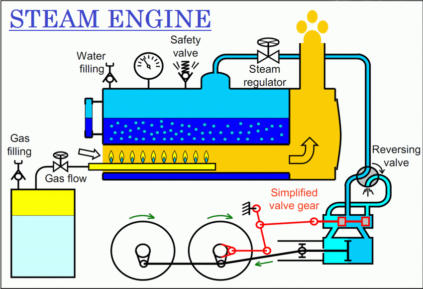 01-Steam Engine With Piston Rod And Cross Head Assembly