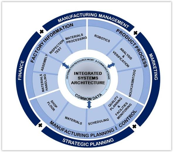 COMPUTERIZED-elements-of-computer-integrated-manufacturing-CIM-systems-CIM-and-automation