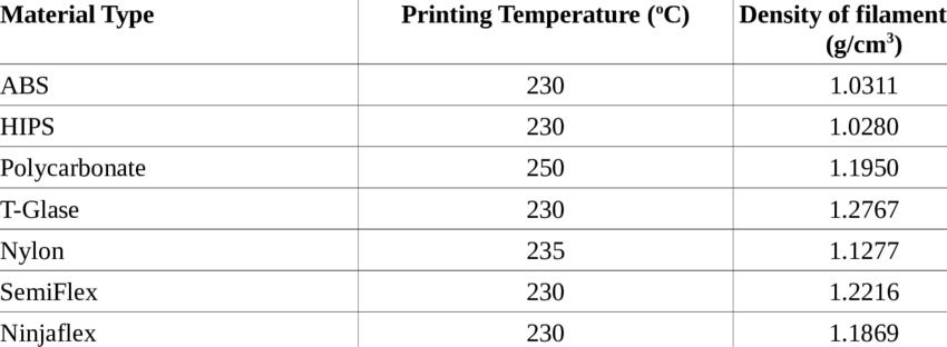 What materials can be 3D Printed-3d-printing-material-properties-3d-printer-material-strength