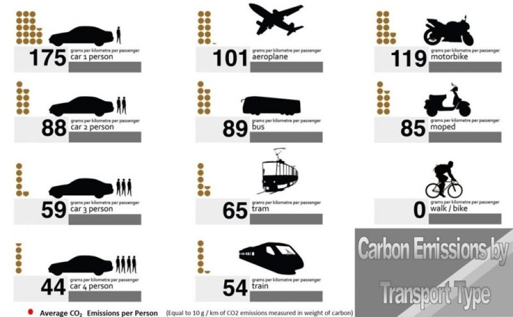 carbon-emissions-by-transport-type-transport-greenhouse-gas-emissions