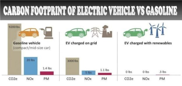carbon-footprint-of-electric-cars-vs-gasoline-electric-car-and-pollution