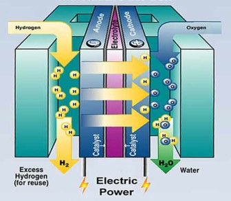 concept-of-fuel-cell-technology