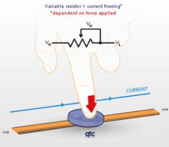 quantum-tunnelling-composite-QTC-pressure-sensing-pills-when-variable-force-applied
