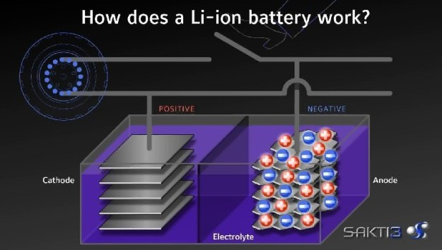 sakti3-dyson-dyson-sakti3-solid-state-lithium-ion-battery