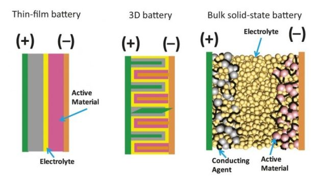 thin-film-batteries-solid-state-lithium-battery
