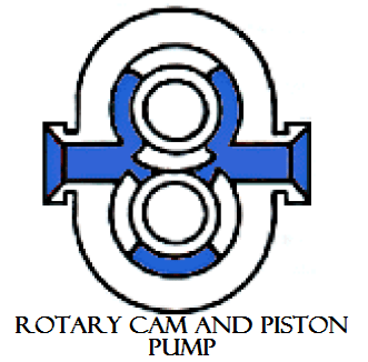 01 Rotary cam and piston pump Hydraulics and pneumatics Hydraulics and pneumatics Rotary pump