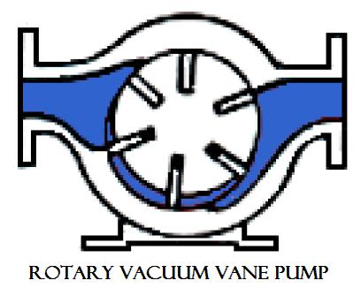 01 Rotary vacuum vane pump Hydraulics and pneumatics Hydraulics and pneumatics Rotary pump