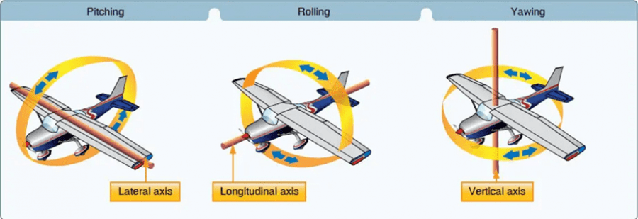 01-Aerodynamic Forces And Moments-Lift And Drag Forces In Wind Turbine, Aerodynamic Forces