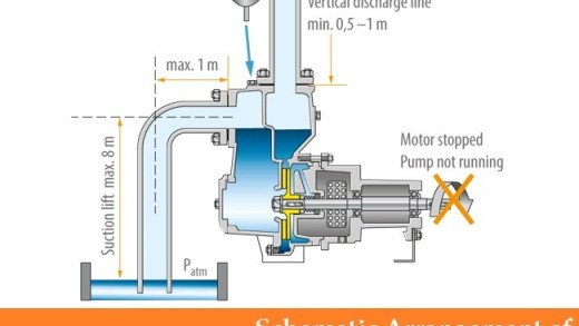 01-self-priming-centrifugal-pumps-Lateral-channel-centrifugal-pumps-side-channel-self-priming-pumps