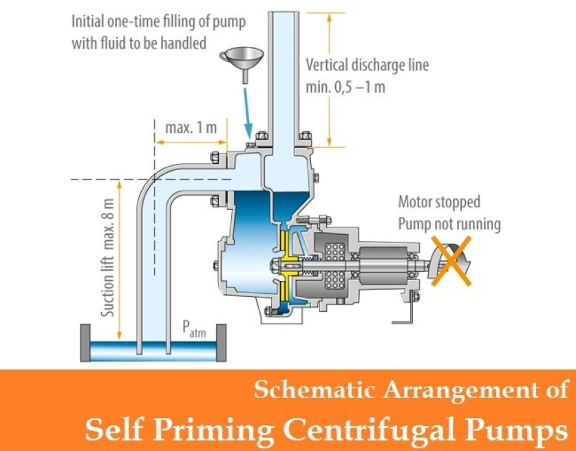 01-Self Priming Centrifugal Pumps-Lateral Channel Centrifugal Pumps-Side Channel Self Priming Pumps