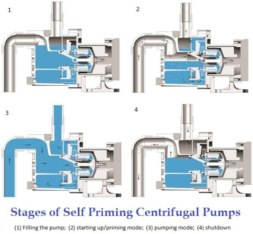 01-Working Of Self Priming Centrifugal Pumps-Self Priming Chemical Pump-Self Priming Water Pump