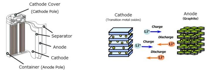 01 Li Ion Batteries Li Ion Cells Lithium Battery   Blogmech.com