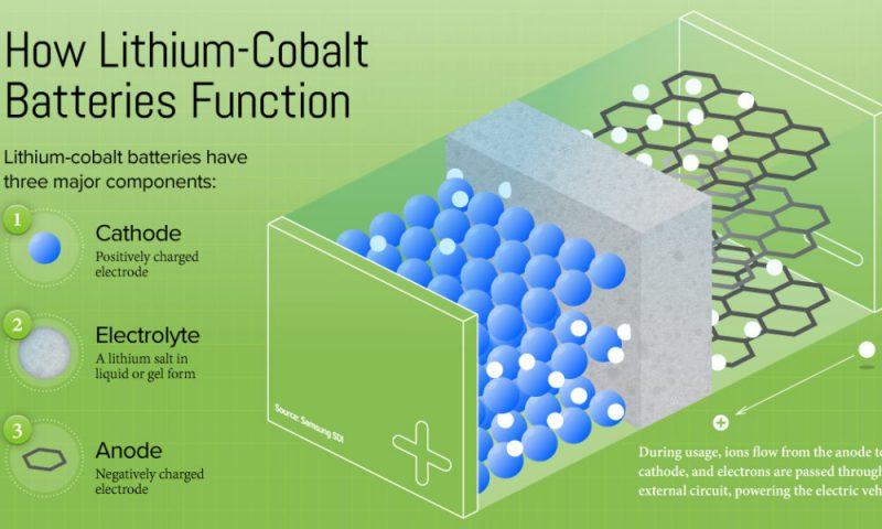 01 Lithium Cobalt Oxide Battery Licoo2 Battery Li Cobalt Batteries   Blogmech.com