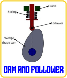 Cam And Follower Mechanisms | 10 Unconventional Knowledge About Cam And Follower That You Can't Learn From Books.