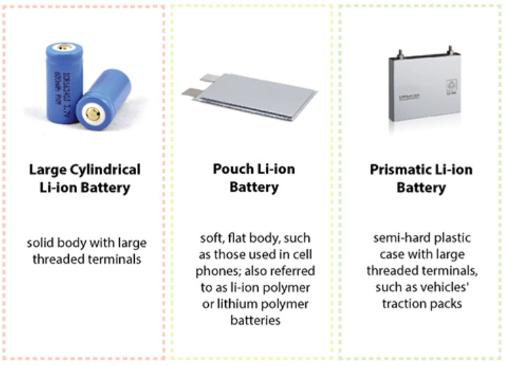 01 Characteristics Of Cylindrical Cell Pouch Cell Prismatic Cell Lithium Ion Battery | Blogmech.com