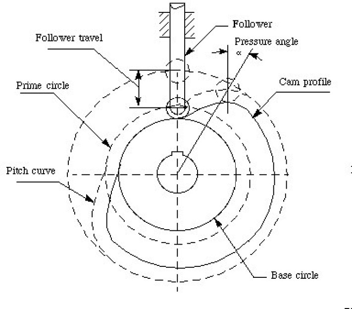 01 nomenclature of cam and follower mechanism | Cam And Follower Mechanisms | 10 Unconventional Knowledge About Cam And Follower That You Can't Learn From Books. | cam and follower