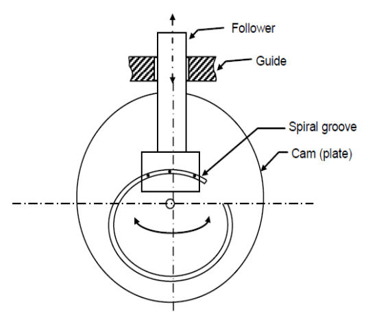 01 spiral cam and follower mechanism | Cam And Follower Mechanisms | 10 Unconventional Knowledge About Cam And Follower That You Can't Learn From Books. | cam and follower