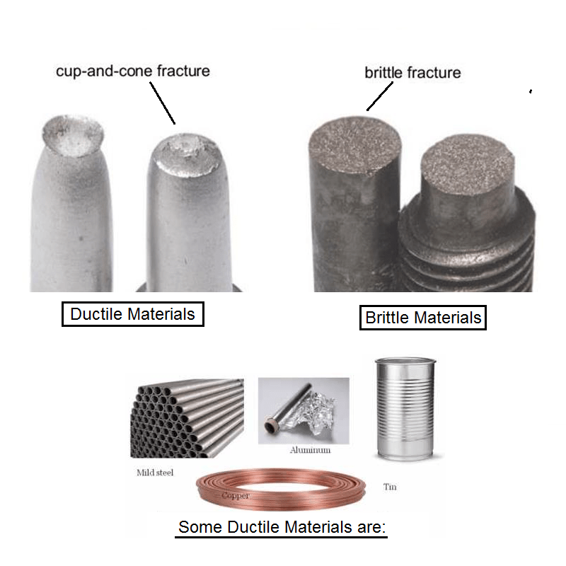 Ductility Of Engineering Components