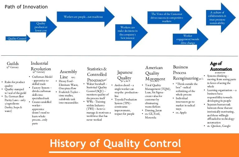 01-History-Of-Quality-Control