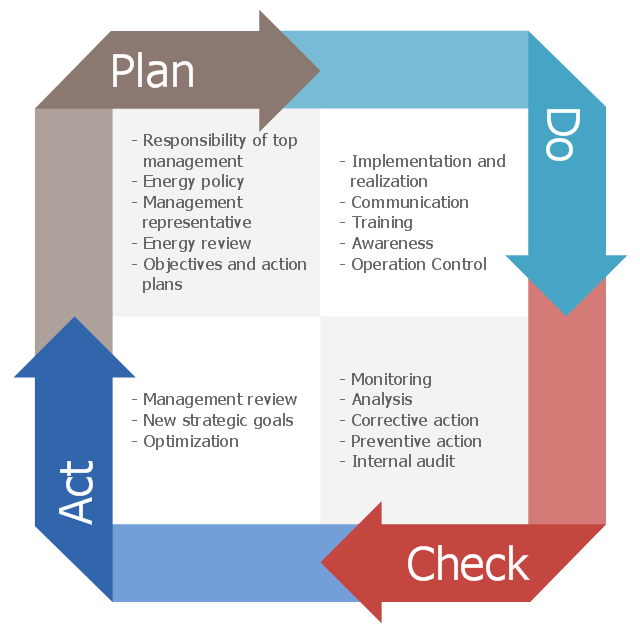 01-Steps-Of-Demings-Pdca-Cycle-Of-Excellence