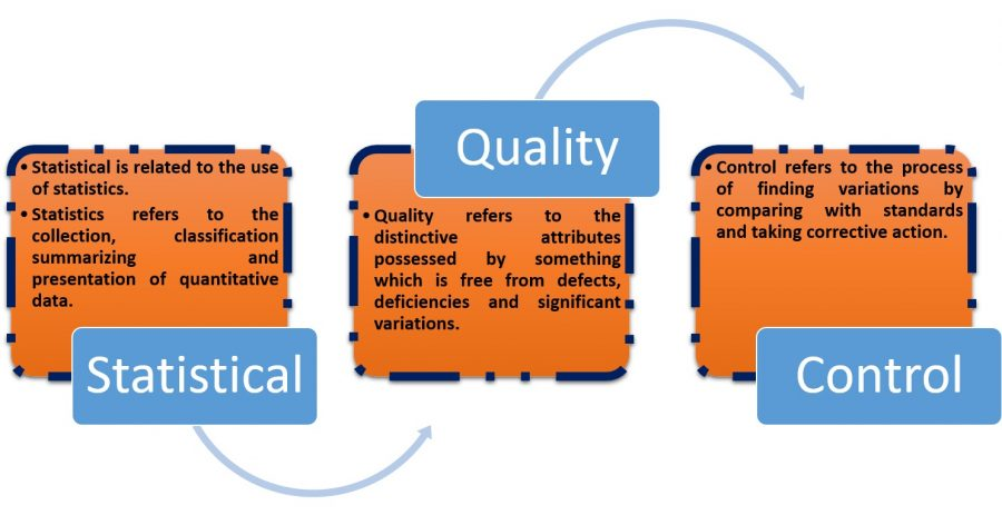01-What-Is-Statistical-Quality-Control-Sqc