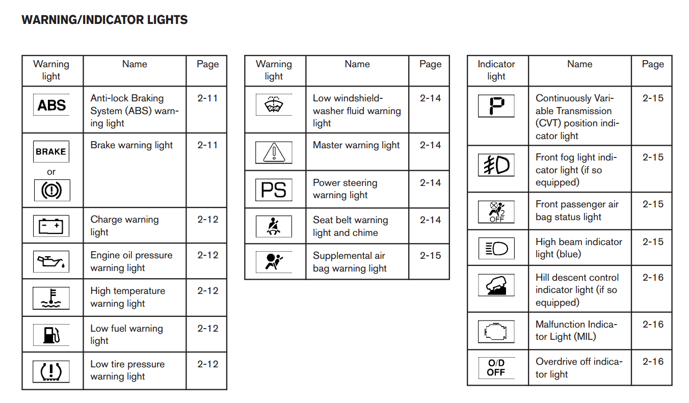 Light Nissan Pathfinder Symbols Warning
