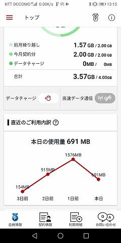 1.5GB超えても、ギガは減ってません!