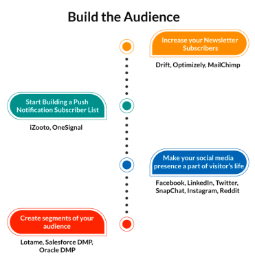 publisher marketing stack for building audience