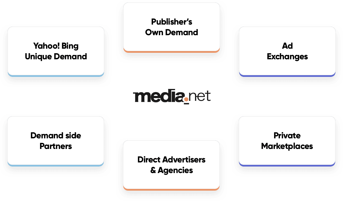 Media.net Can Help You Increase Your Revenue. Here's How