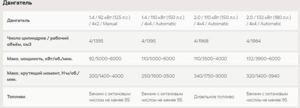 Новый Шкода Кадьяк 2016 - 2017 в новом кузове: фото, цена ...