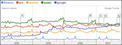 Google Trend - resultados