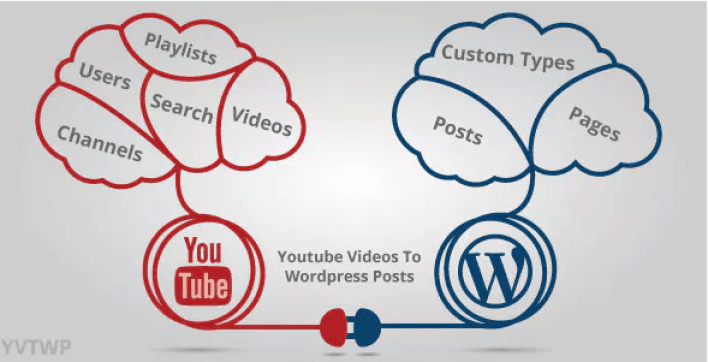 Youtube videos to wordpress posts plugin wordpress youtube