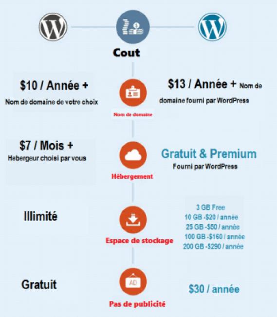 wordpress-cout-Comparaison