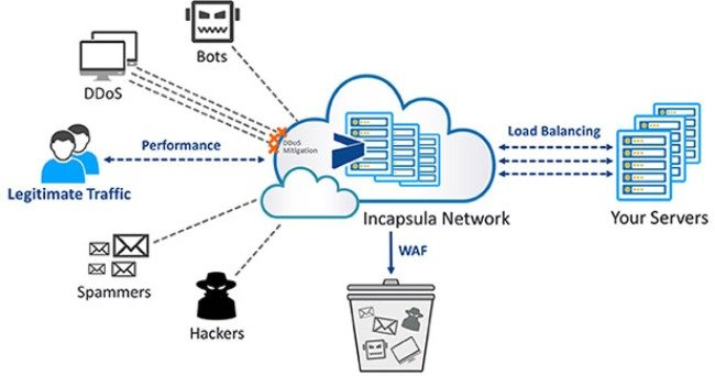 incapsula-security-works