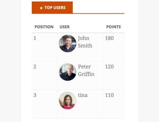 En iyi WordPoint kullanıcılarının tanıtımı
