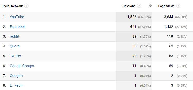Réseau de préférence google analytics